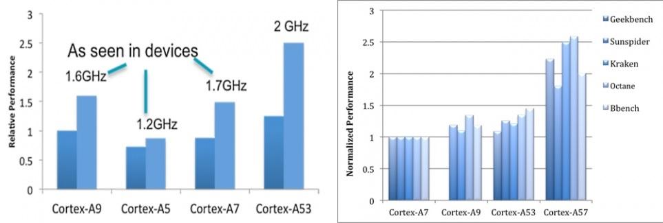 Бенчмарк cortex a53 от MTK