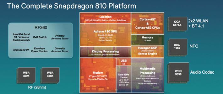 Особенности Snapdragon 810