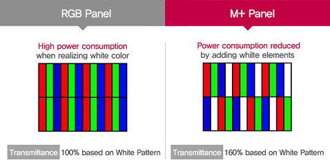 RGB и M+ Pannel